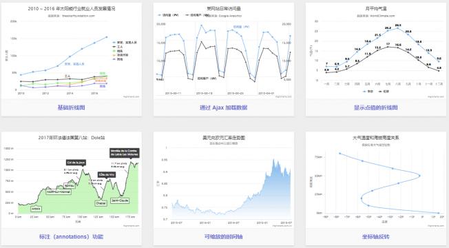 超级好用的图表数据插件Highcharts.js